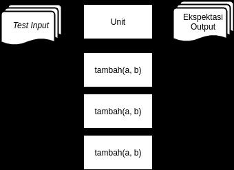 Ilustrasi Unit Test terhadap Fungsi tambah(a,b)